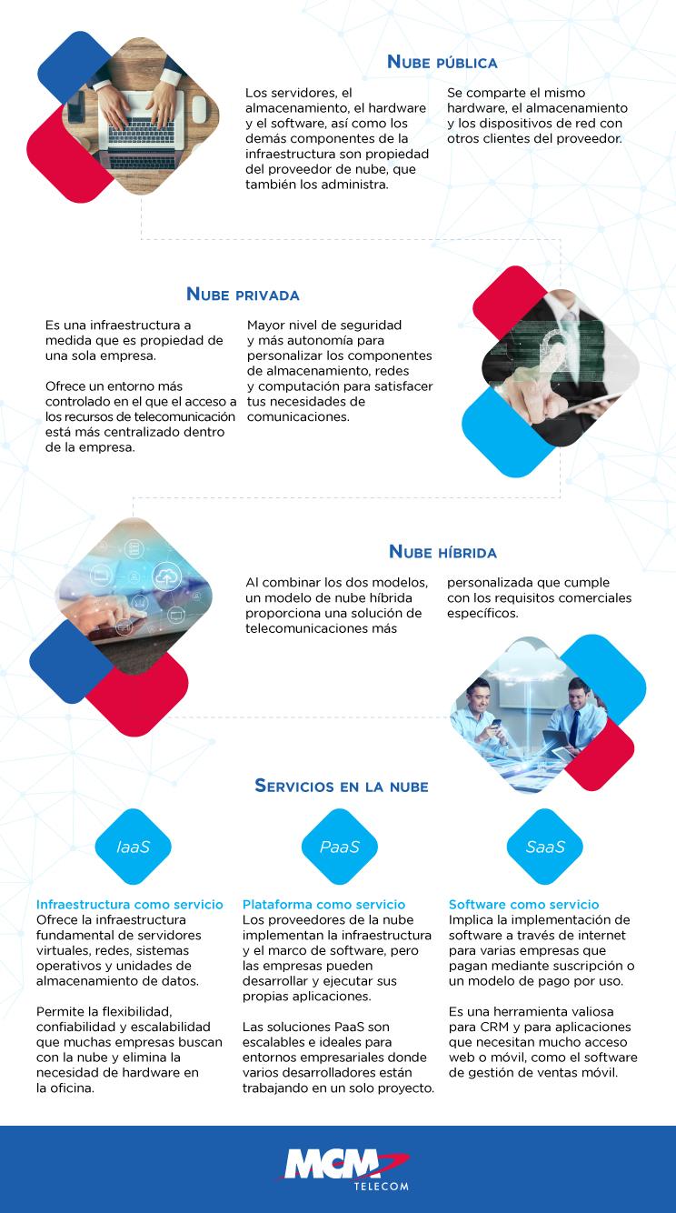 MCM-infografía